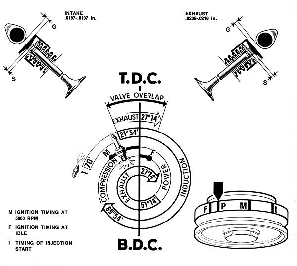 tech valve timing